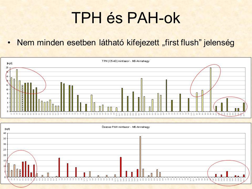 """TPH és PAH-ok Nem minden esetben látható kifejezett """"first flush jelenség"""