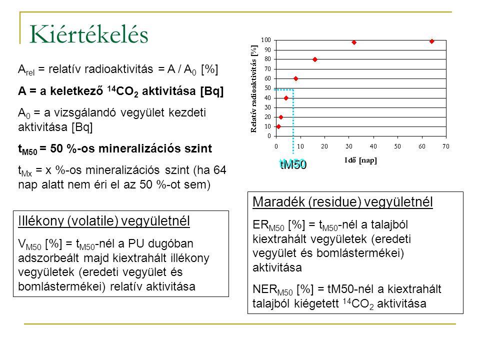 Kiértékelés Maradék (residue) vegyületnél