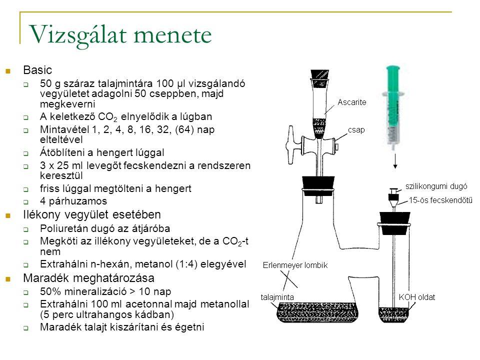 Vizsgálat menete Basic Ilékony vegyület esetében Maradék meghatározása