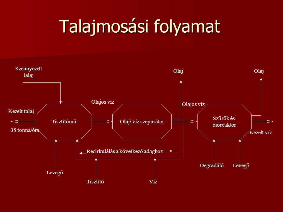 Talajmosási folyamat Tisztítómű Olaj/ víz szeparátor Szűrők és