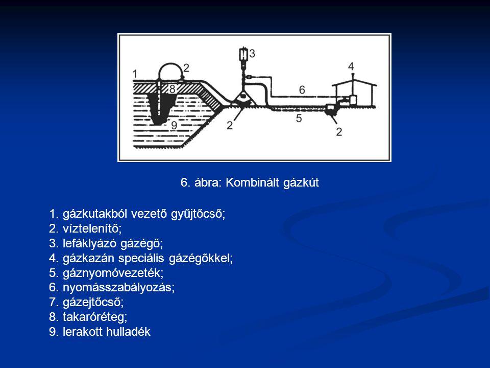 6. ábra: Kombinált gázkút