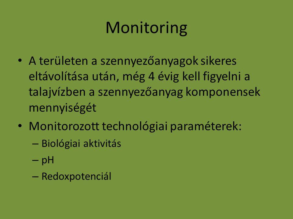 Monitoring A területen a szennyezőanyagok sikeres eltávolítása után, még 4 évig kell figyelni a talajvízben a szennyezőanyag komponensek mennyiségét.