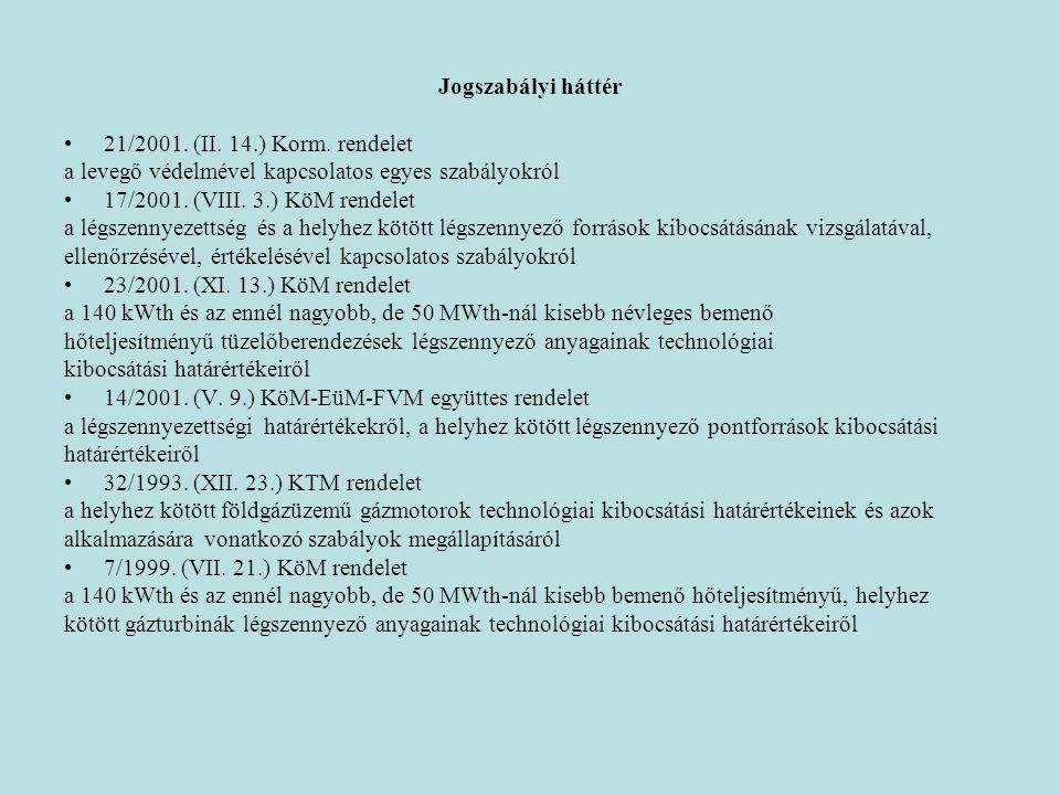 Jogszabályi háttér 21/2001. (II. 14.) Korm. rendelet. a levegő védelmével kapcsolatos egyes szabályokról.