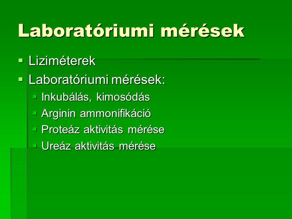 Laboratóriumi mérések