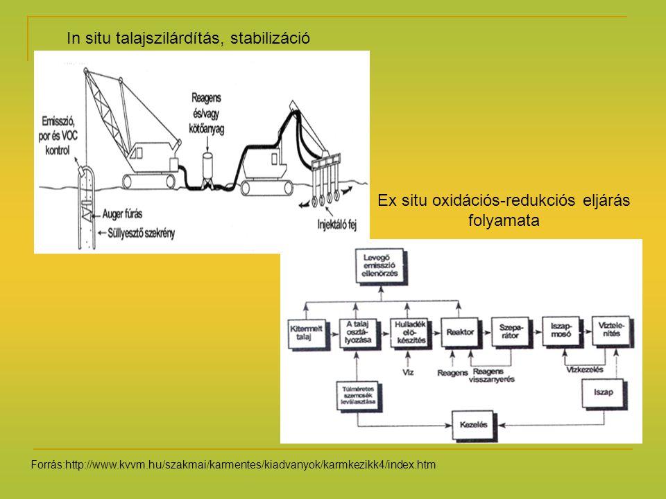 Ex situ oxidációs-redukciós eljárás folyamata