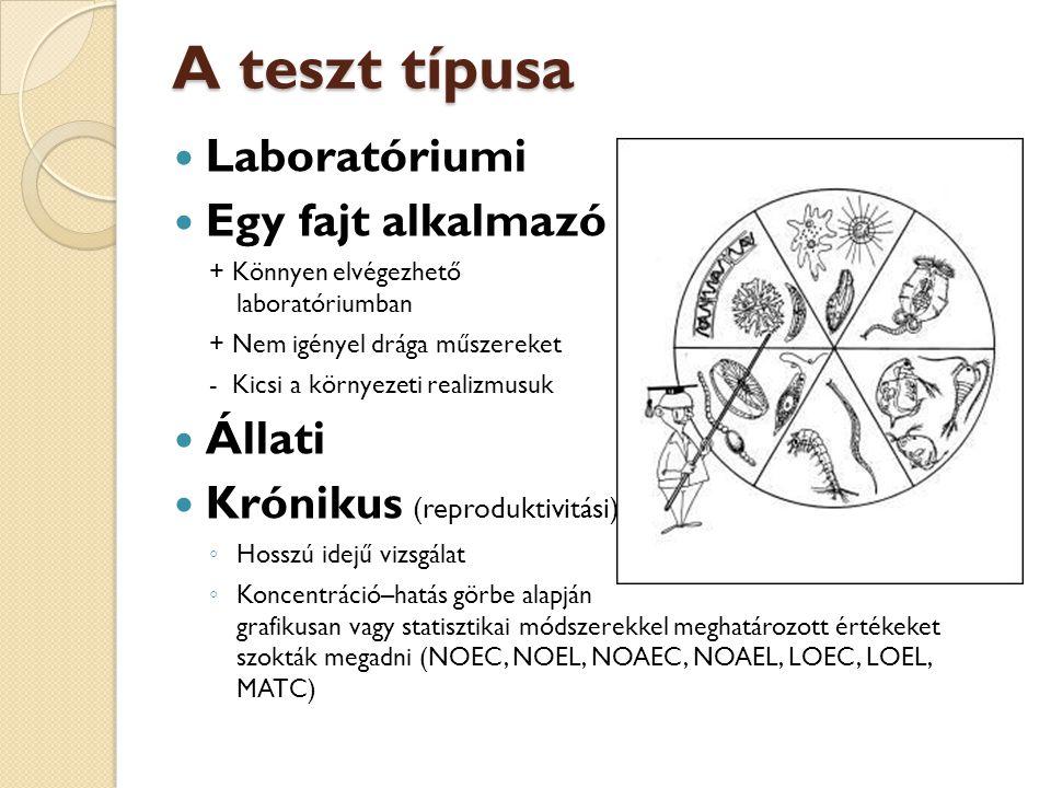 A teszt típusa Laboratóriumi Egy fajt alkalmazó Állati