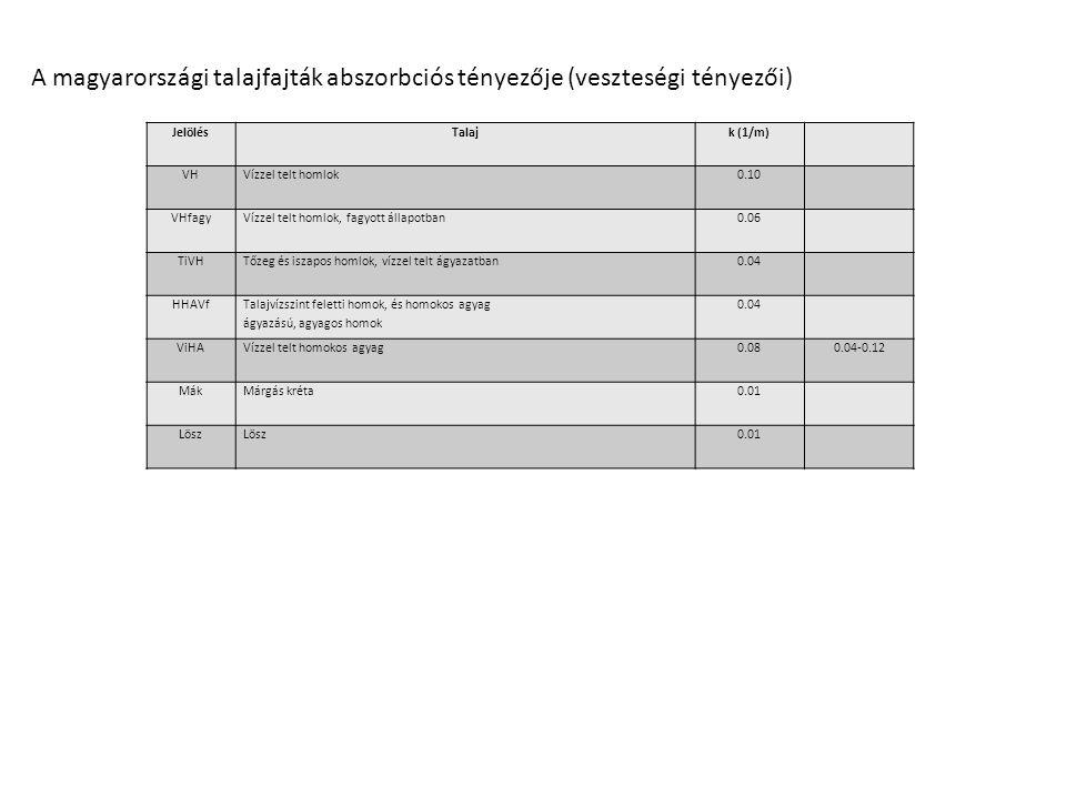 A magyarországi talajfajták abszorbciós tényezője (veszteségi tényezői)