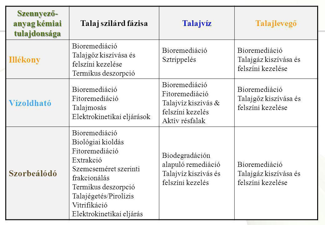 Szennyező-anyag kémiai tulajdonsága