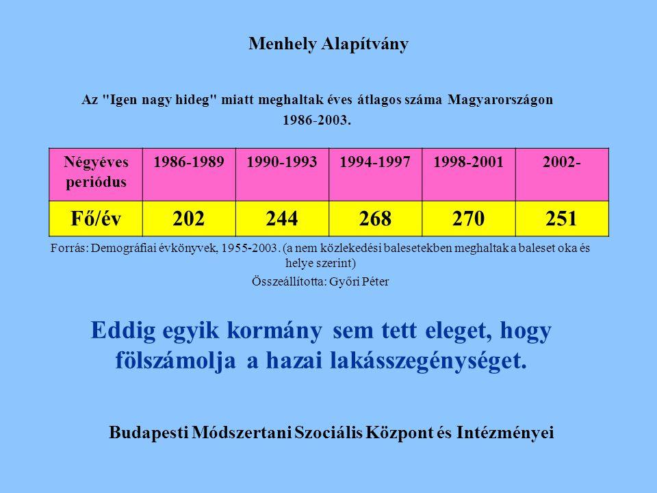 Menhely Alapítvány Az Igen nagy hideg miatt meghaltak éves átlagos száma Magyarországon. 1986-2003.