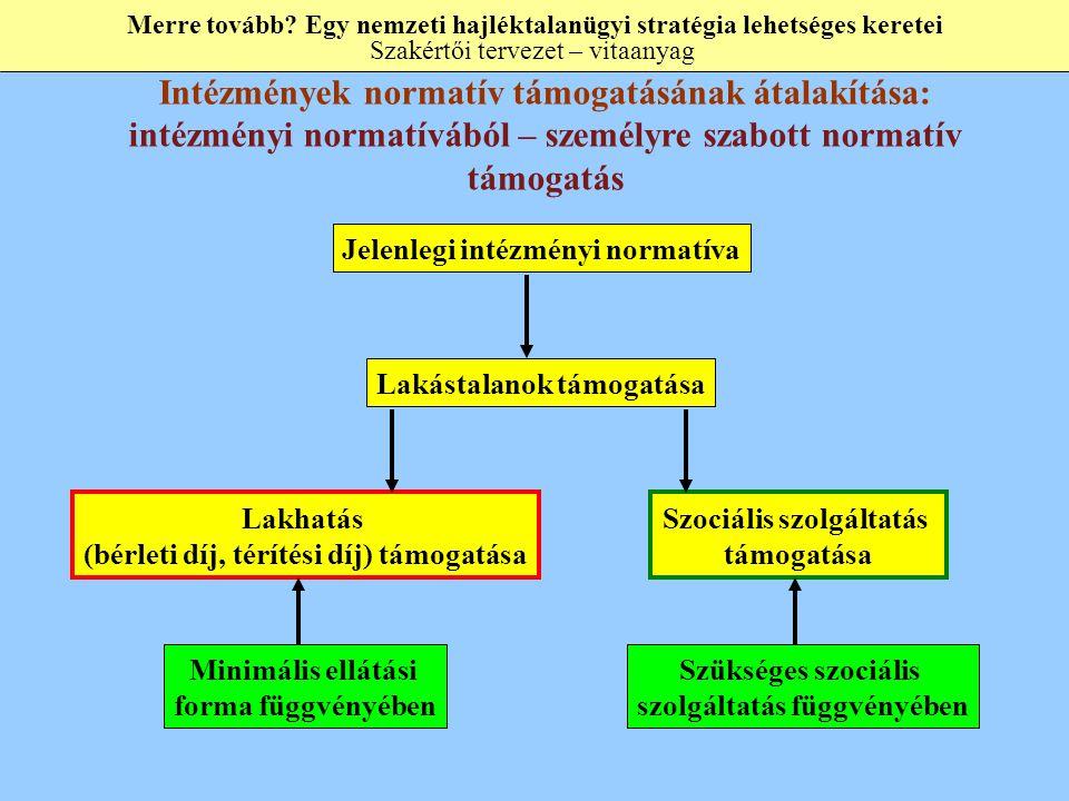 intézményi normatívából – személyre szabott normatív támogatás