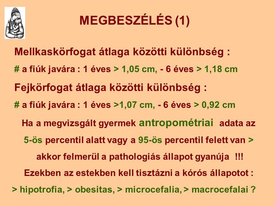 MEGBESZÉLÉS (1) Mellkaskörfogat átlaga közötti különbség :