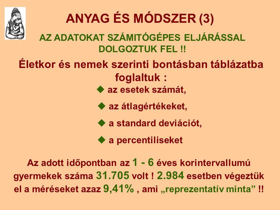 AZ ADATOKAT SZÁMITÓGÉPES ELJÁRÁSSAL DOLGOZTUK FEL !!