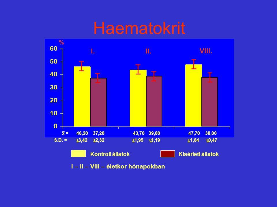 Haematokrit I. II. VIII. % I – II – VIII – életkor hónapokban