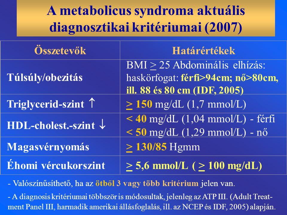 A metabolicus syndroma aktuális diagnosztikai kritériumai (2007)