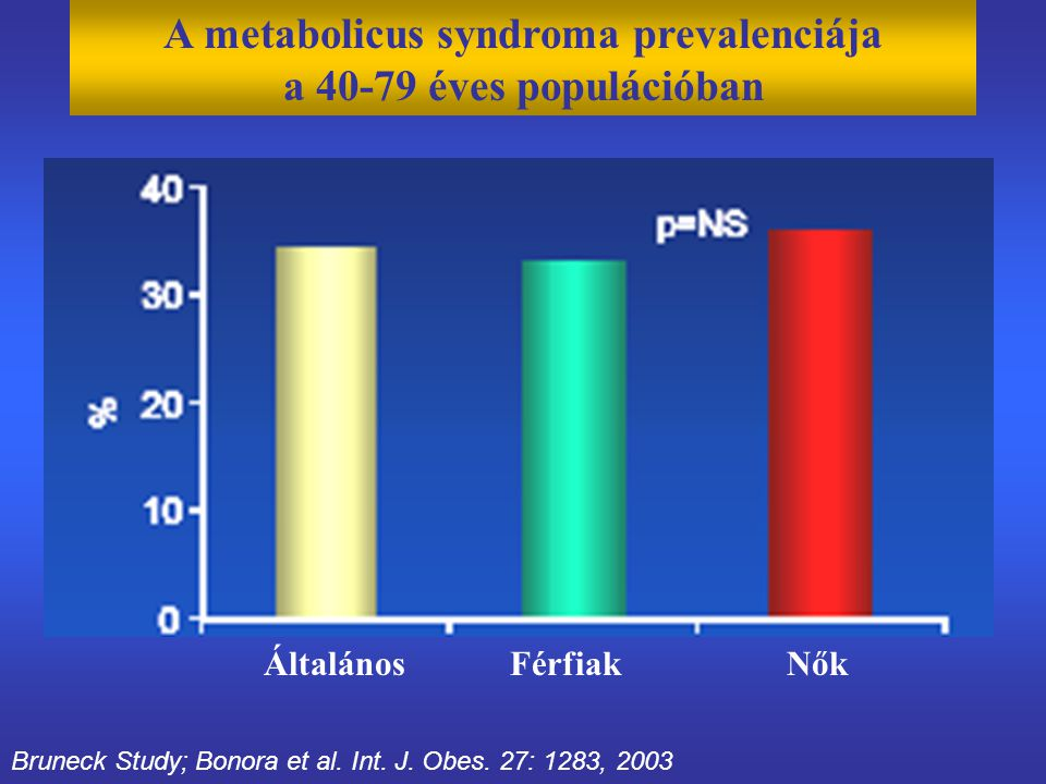A metabolicus syndroma prevalenciája