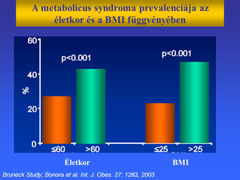 A metabolicus syndroma prevalenciája az életkor és a BMI függvényében