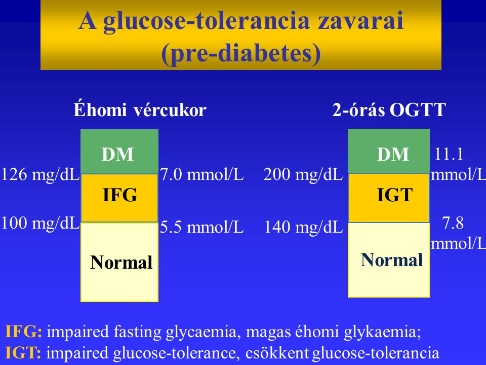 A glucose-tolerancia zavarai