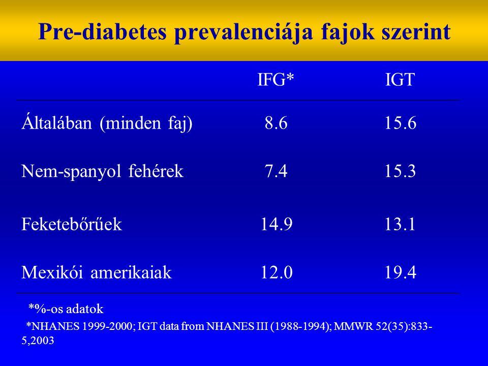Pre-diabetes prevalenciája fajok szerint