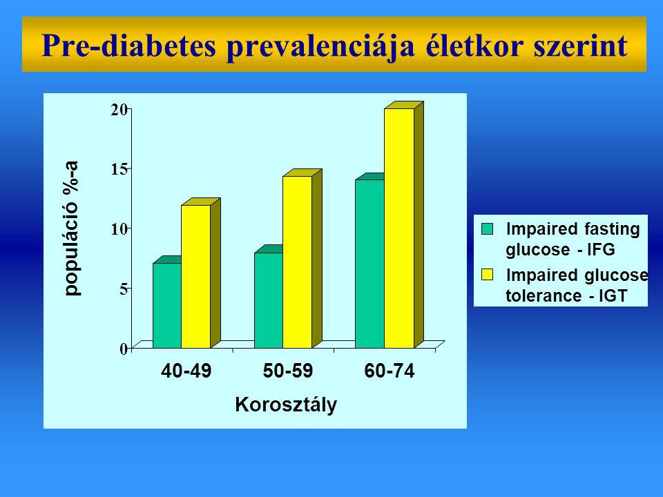 Pre-diabetes prevalenciája életkor szerint