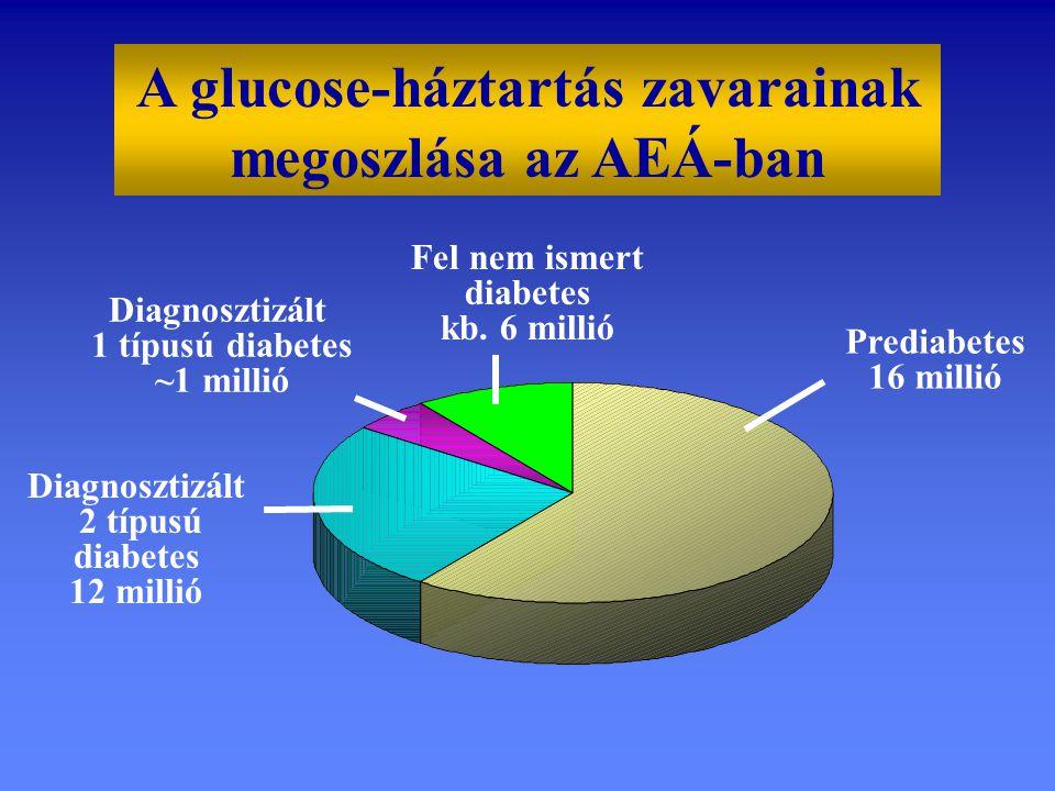 A glucose-háztartás zavarainak megoszlása az AEÁ-ban