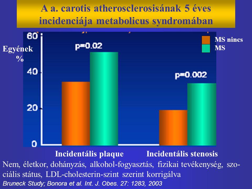 A a. carotis atherosclerosisának 5 éves incidenciája metabolicus syndromában