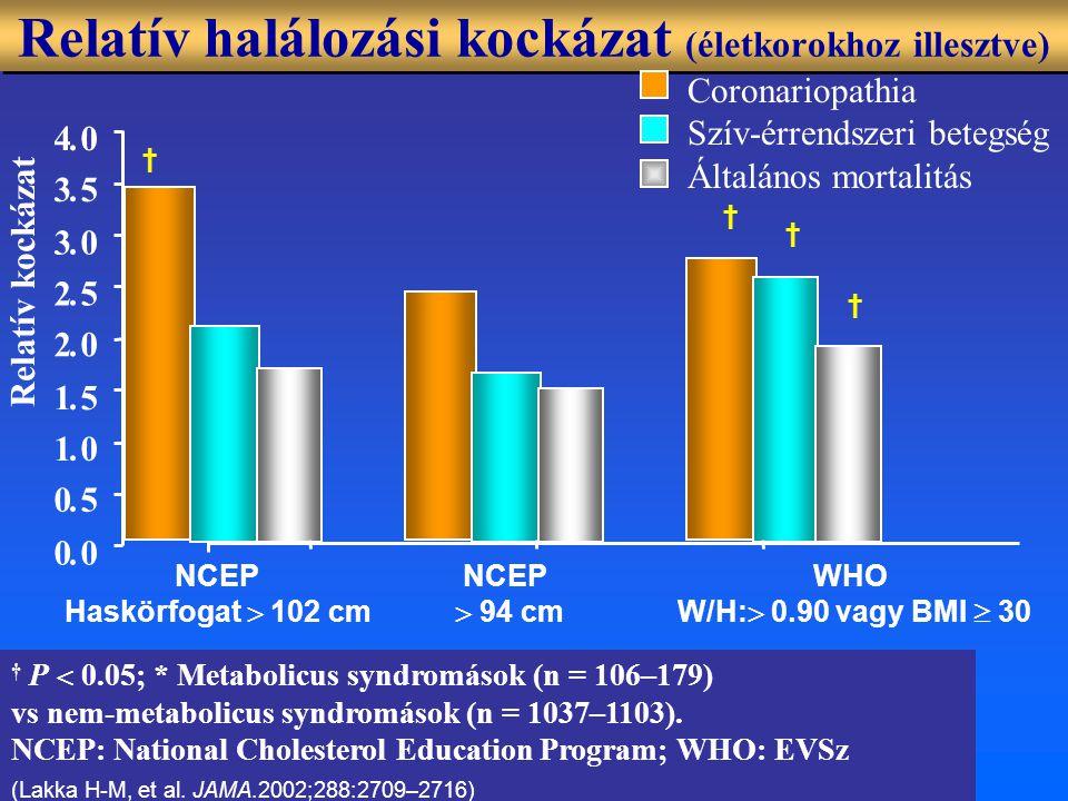 Relatív halálozási kockázat (életkorokhoz illesztve)