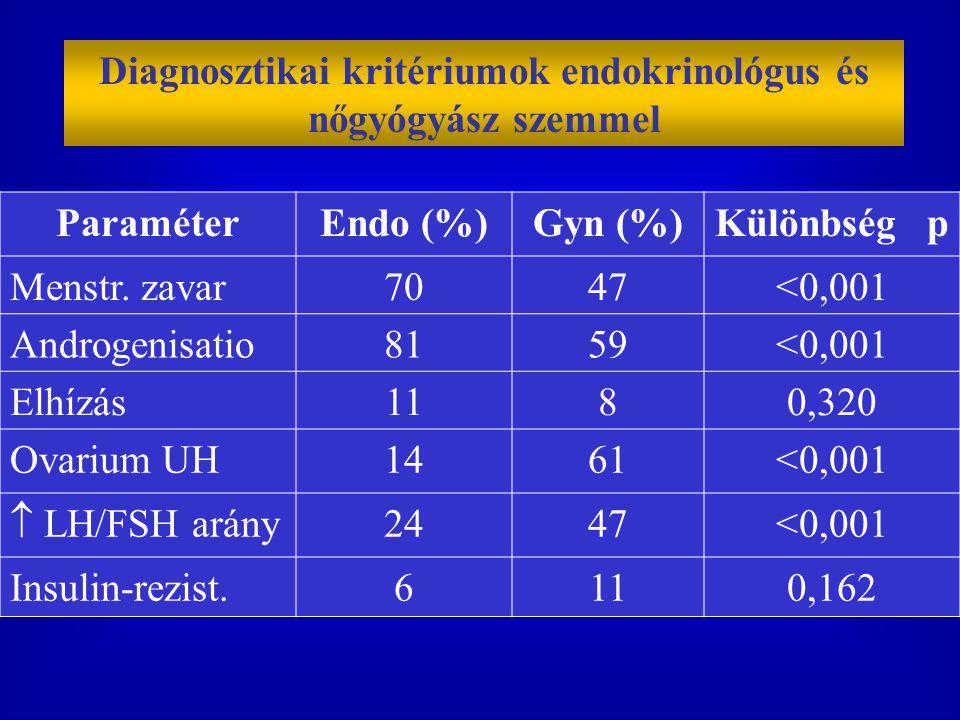 Diagnosztikai kritériumok endokrinológus és nőgyógyász szemmel