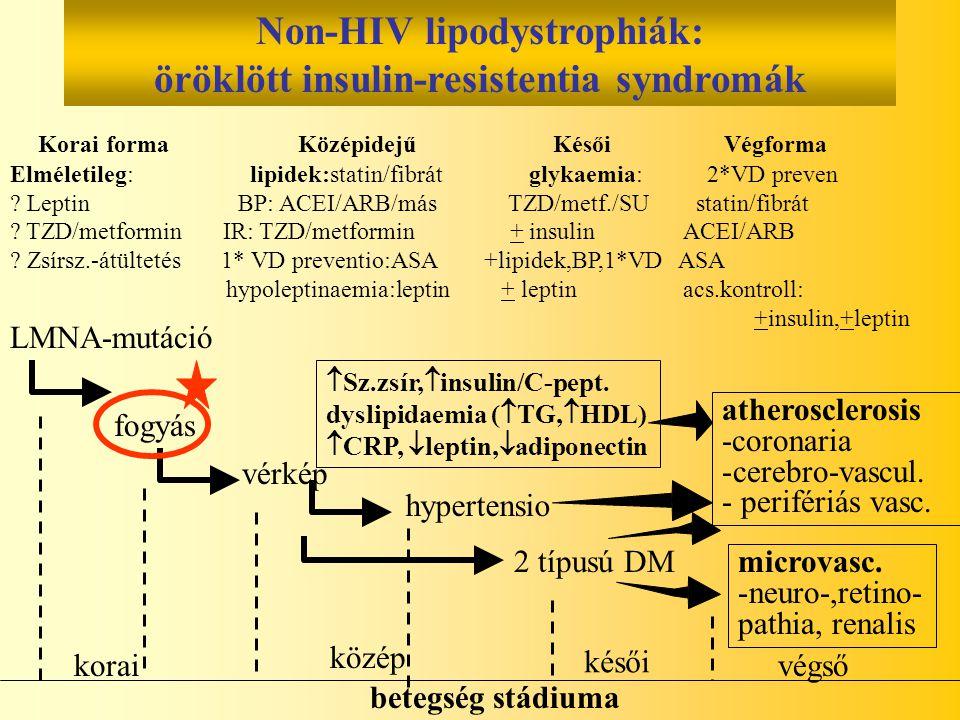 Non-HIV lipodystrophiák: öröklött insulin-resistentia syndromák