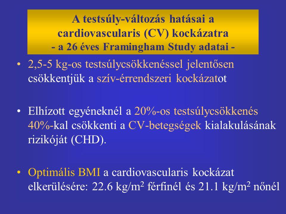 A testsúly-változás hatásai a cardiovascularis (CV) kockázatra