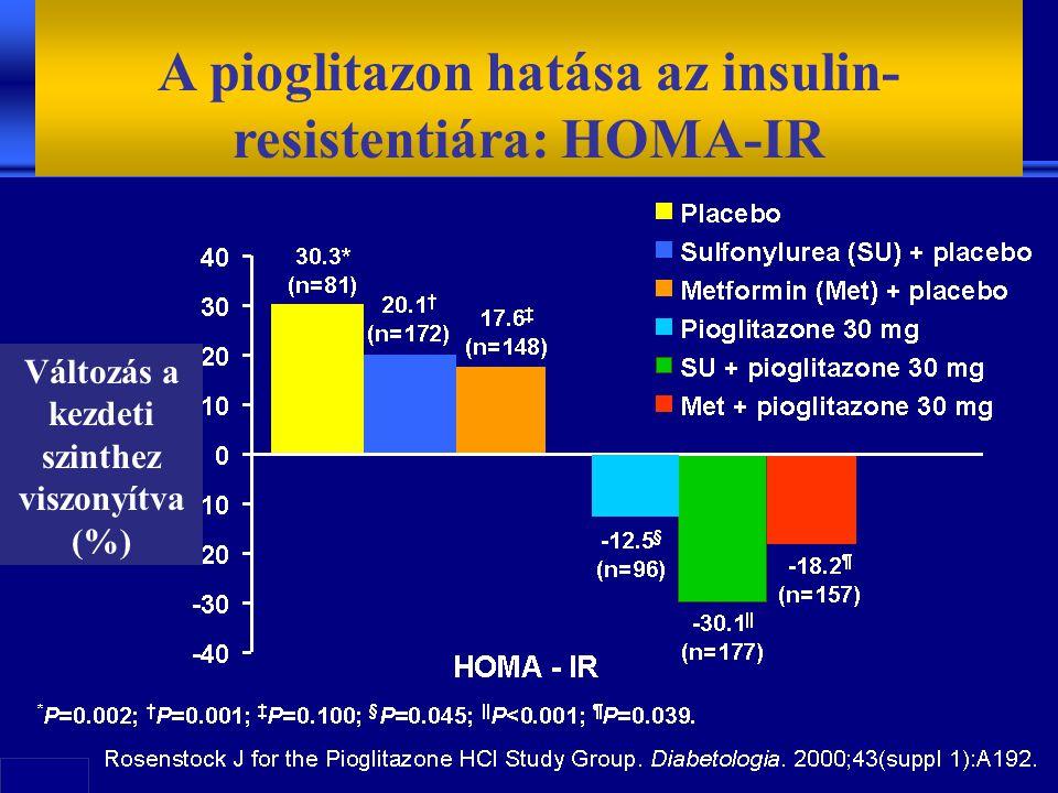 A pioglitazon hatása az insulin-resistentiára: HOMA-IR