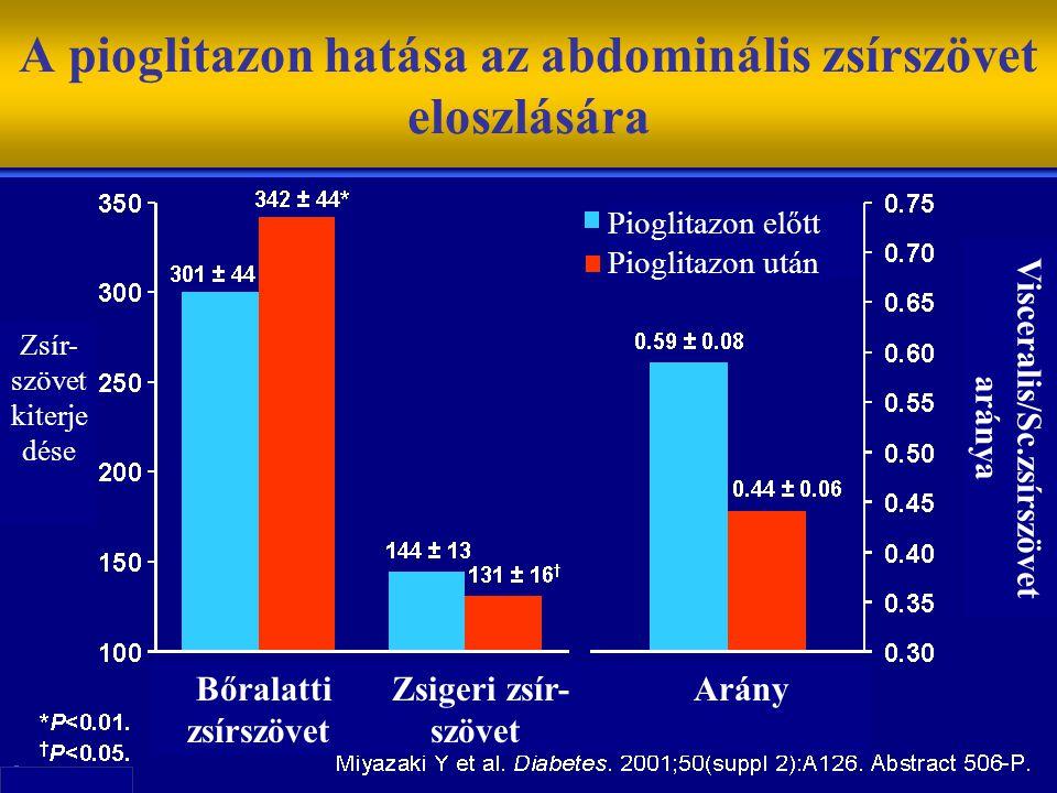 A pioglitazon hatása az abdominális zsírszövet eloszlására