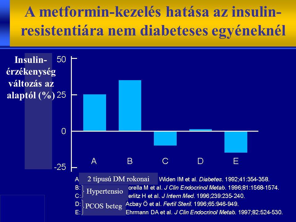 Insulin-érzékenység változás az alaptól (%)