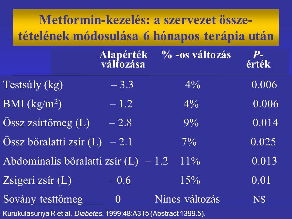 Metformin-kezelés: a szervezet össze-tételének módosulása 6 hónapos terápia után