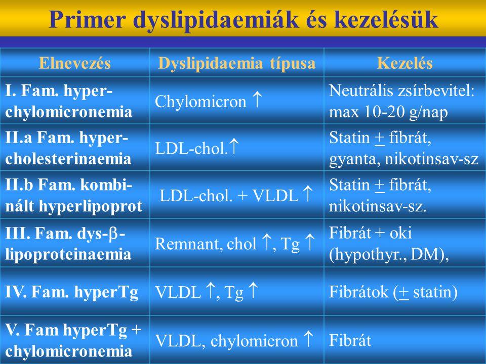 Primer dyslipidaemiák és kezelésük
