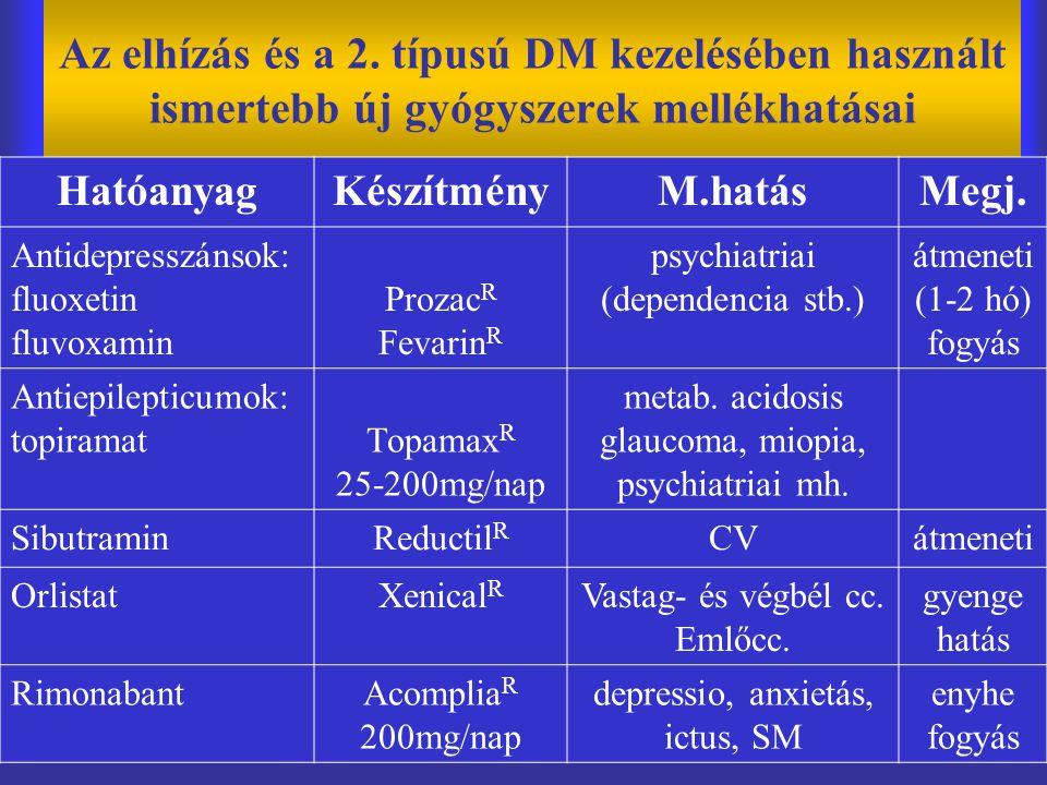 Az elhízás és a 2. típusú DM kezelésében használt ismertebb új gyógyszerek mellékhatásai