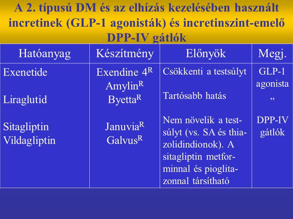 A 2. típusú DM és az elhízás kezelésében használt incretinek (GLP-1 agonisták) és incretinszint-emelő DPP-IV gátlók
