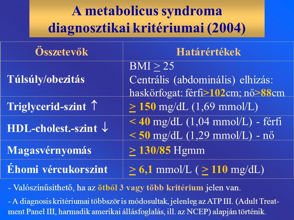 A metabolicus syndroma diagnosztikai kritériumai (2004)