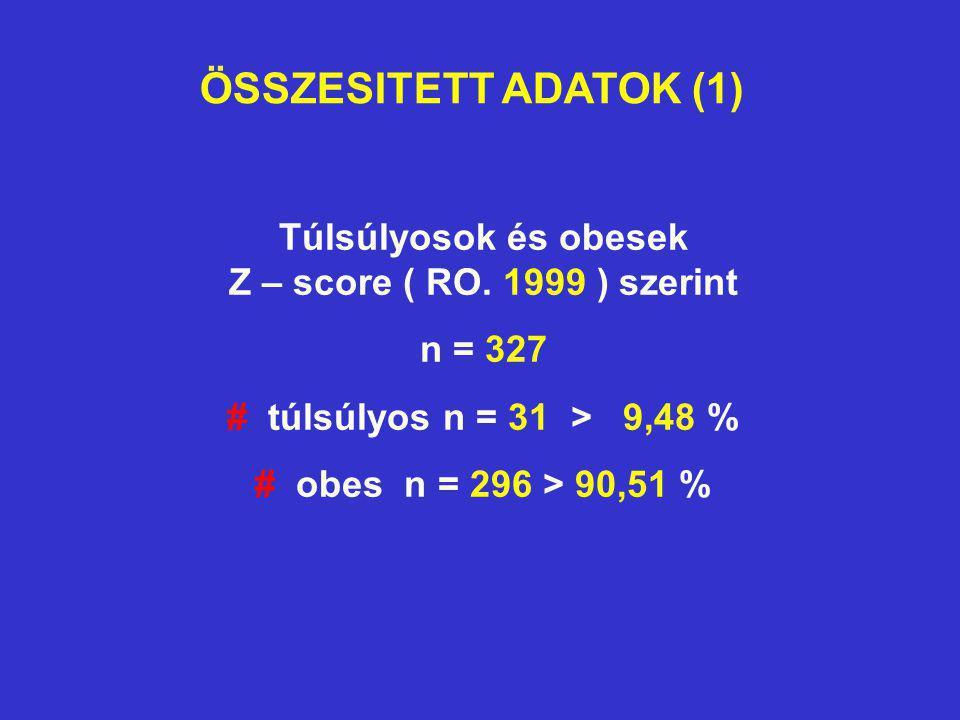 Túlsúlyosok és obesek Z – score ( RO. 1999 ) szerint