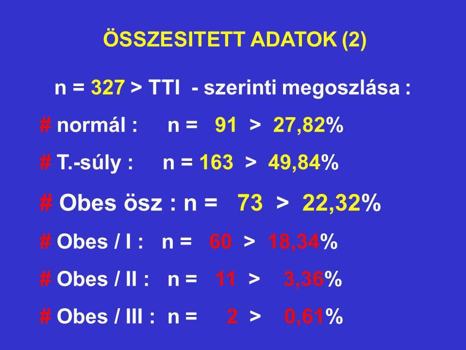 n = 327 > TTI - szerinti megoszlása :