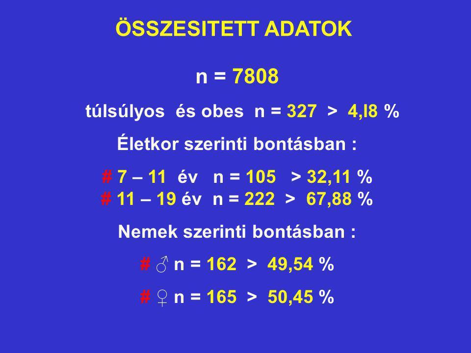 ÖSSZESITETT ADATOK n = 7808 túlsúlyos és obes n = 327 > 4,l8 %