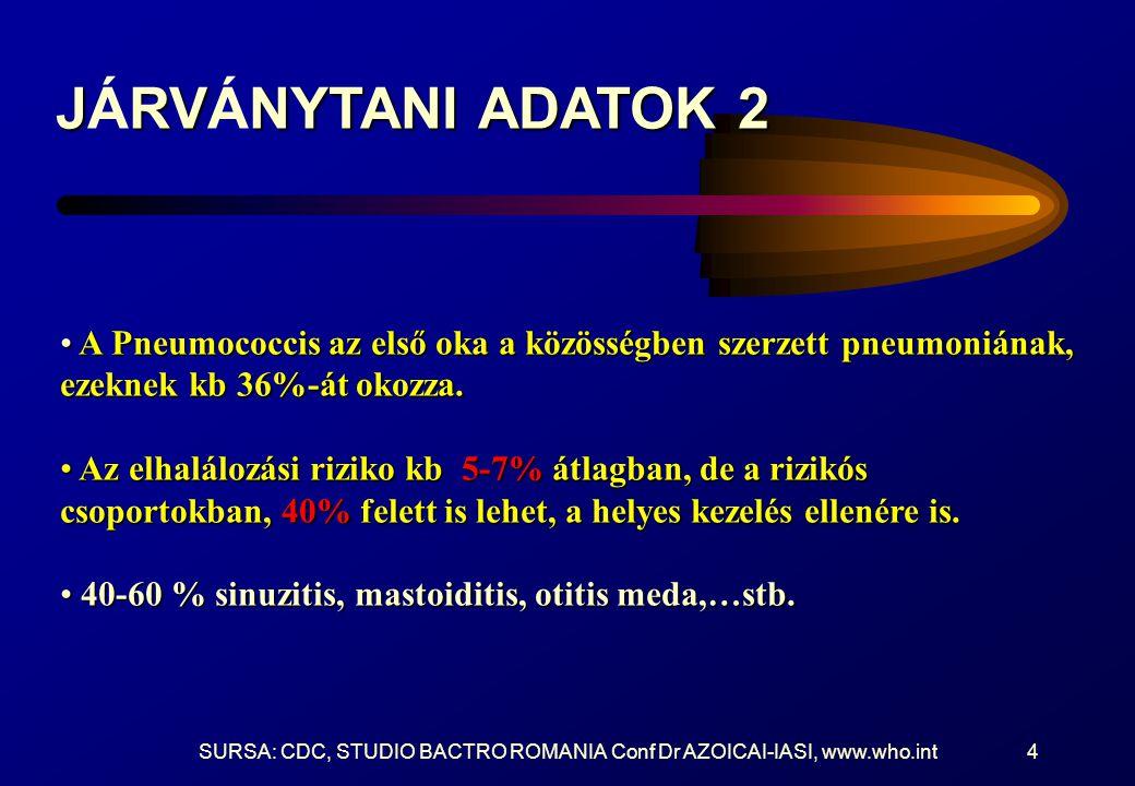 SURSA: CDC, STUDIO BACTRO ROMANIA Conf Dr AZOICAI-IASI, www.who.int