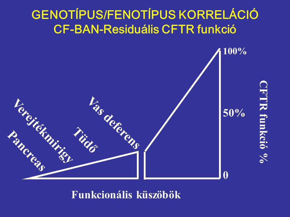 GENOTÍPUS/FENOTÍPUS KORRELÁCIÓ CF-BAN-Residuális CFTR funkció