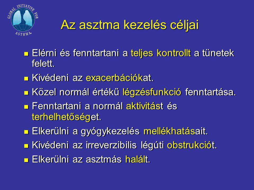 Az asztma kezelés céljai