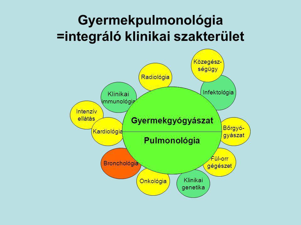 Gyermekpulmonológia =integráló klinikai szakterület