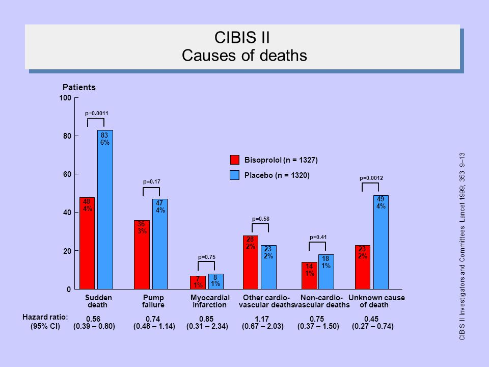 CIBIS II Causes of deaths