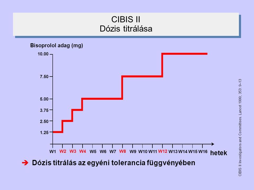 CIBIS II Dózis titrálása