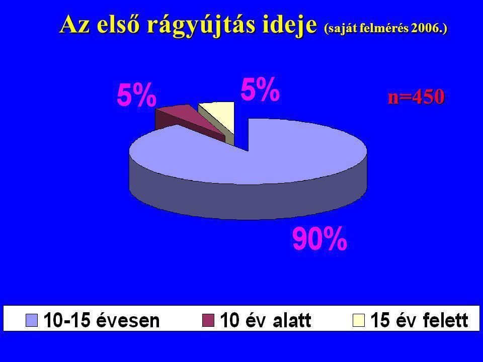 Az első rágyújtás ideje (saját felmérés 2006.)