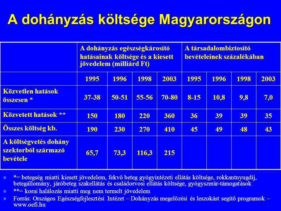 A dohányzás költsége Magyarországon