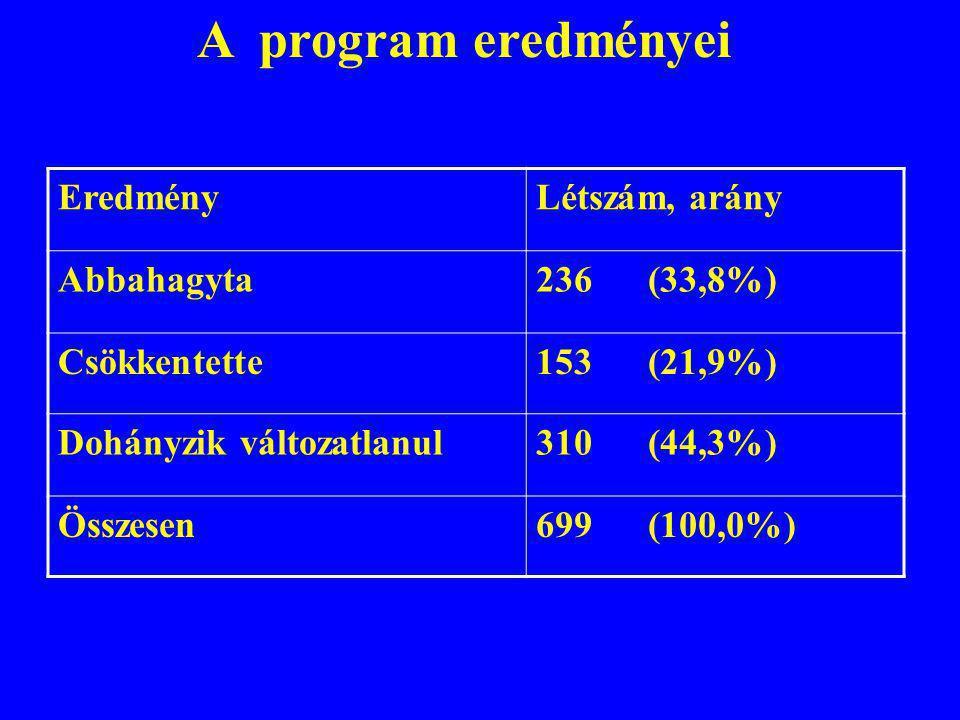 A program eredményei Eredmény Létszám, arány Abbahagyta 236 (33,8%)