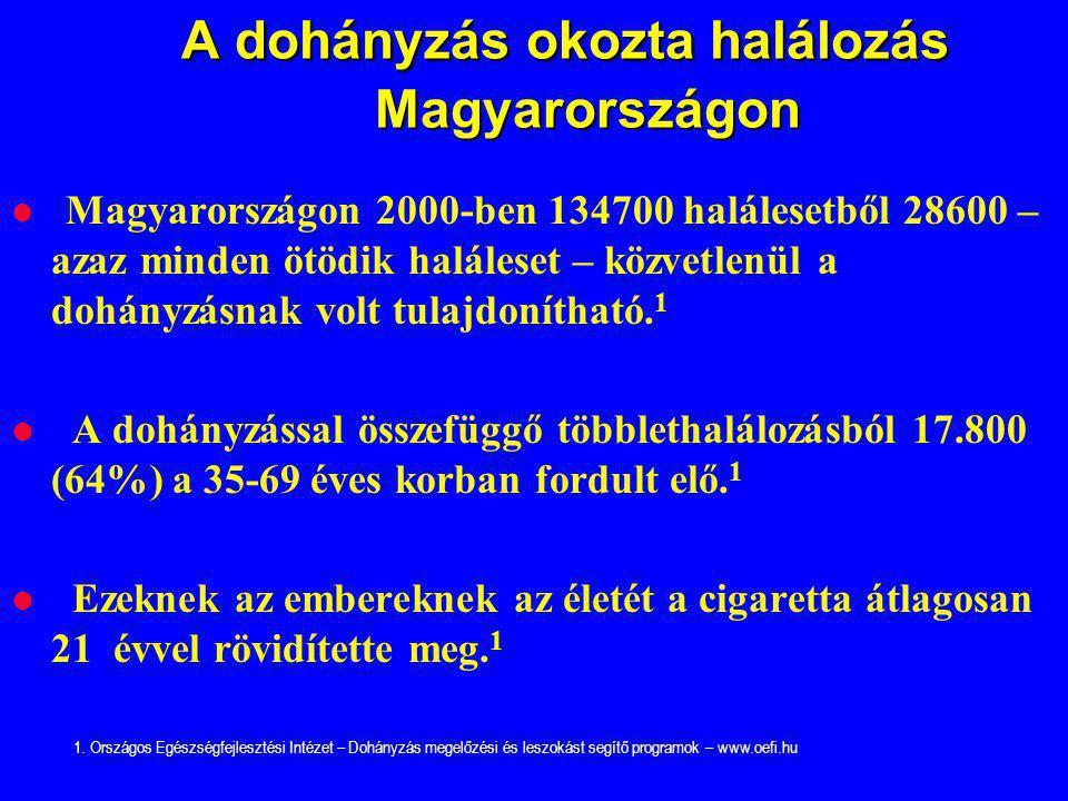 A dohányzás okozta halálozás Magyarországon